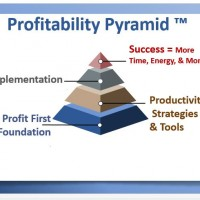The Secret to Going From Survival to Profitability